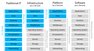 Imagen tomada desde https://dachou.github.io/2018/09/28/cloud-service-models.html
