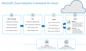 https://docs.microsoft.com/en-us/azure/architecture/cloud-adoption/_images/cloud-adoption-framework-overview.png